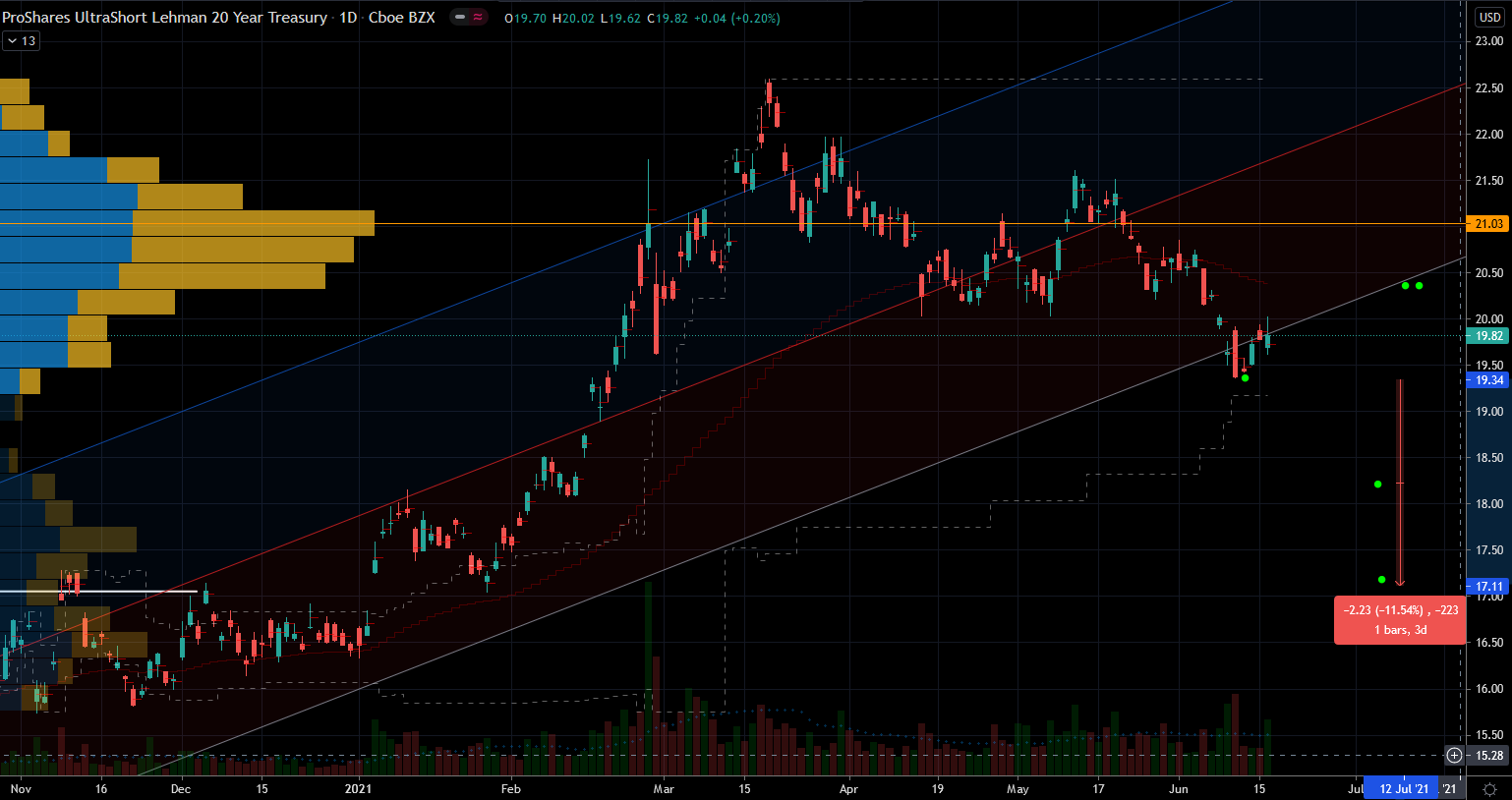 Stocks to Trade: ProShares UltraShort 20+ Year Treasury (TBT) Stock Chart Showing Potential Top