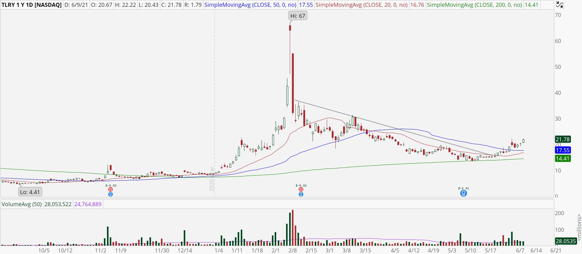 Tilray (TLRY) stock chart with bullish breakout