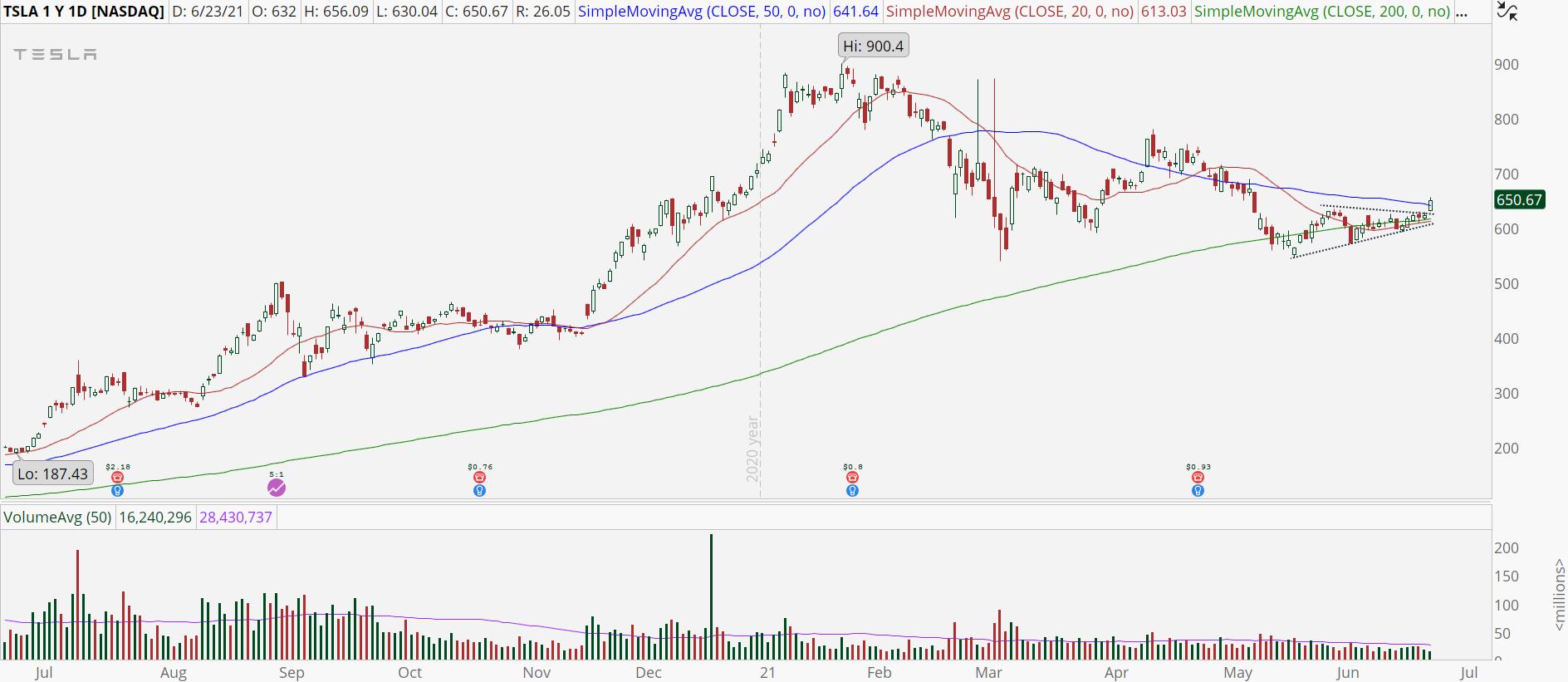 Tesla (TSLA) stock chart with triangle breakout