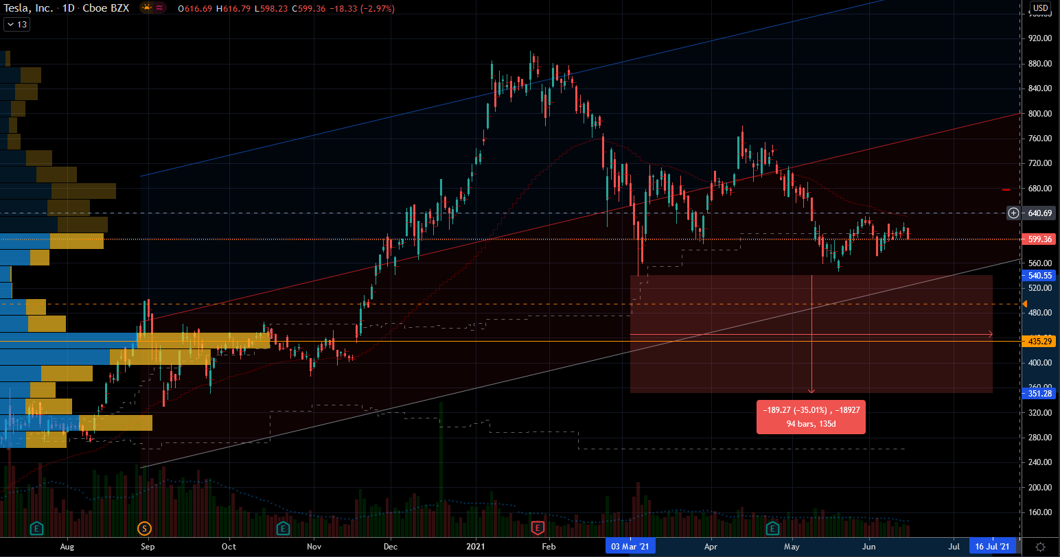 Tesla (TSLA) Stock Support Levels.