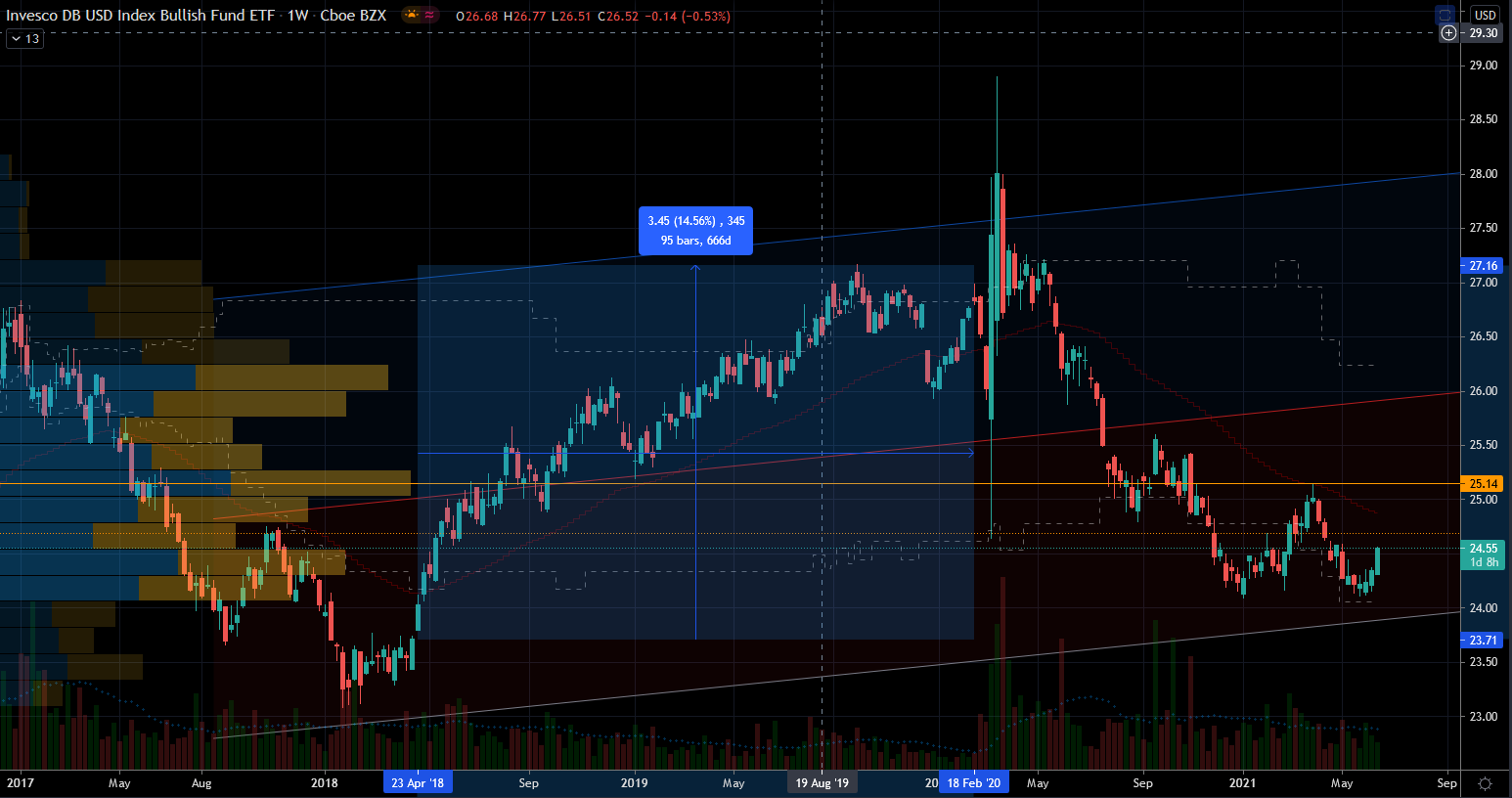 Stocks to Trade: Invesco DB US Dollar Index Bullish Fund (UUP) Stock Chart Showing Potential Base