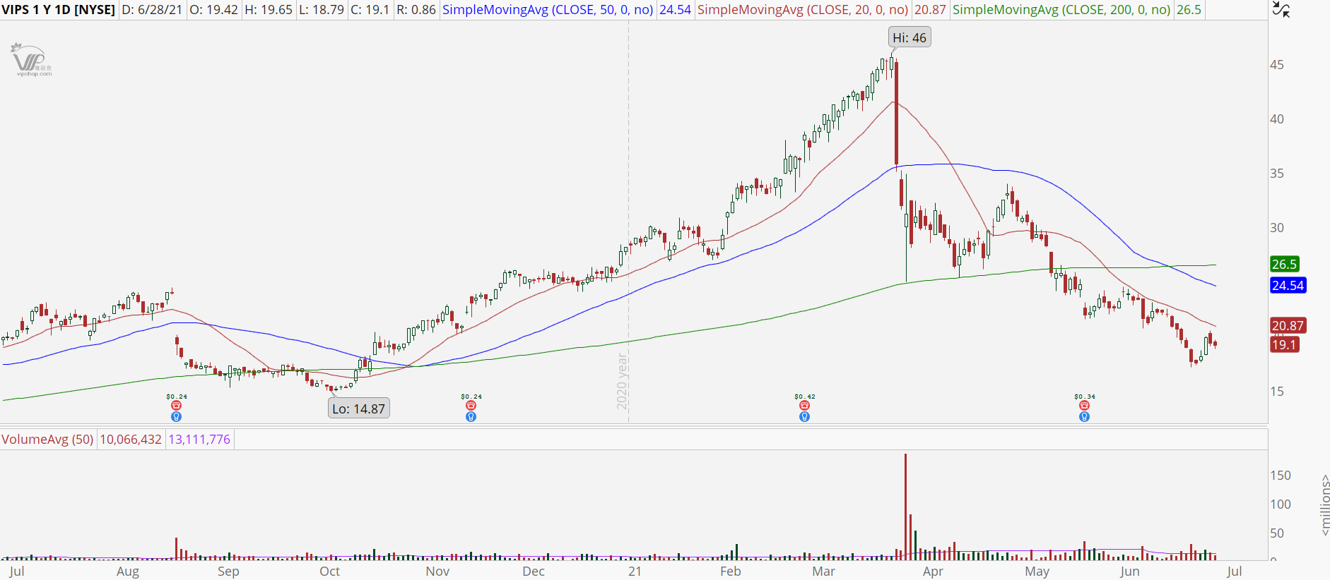 Vipshop Holdings (VIPS) stock chart with bear retracement