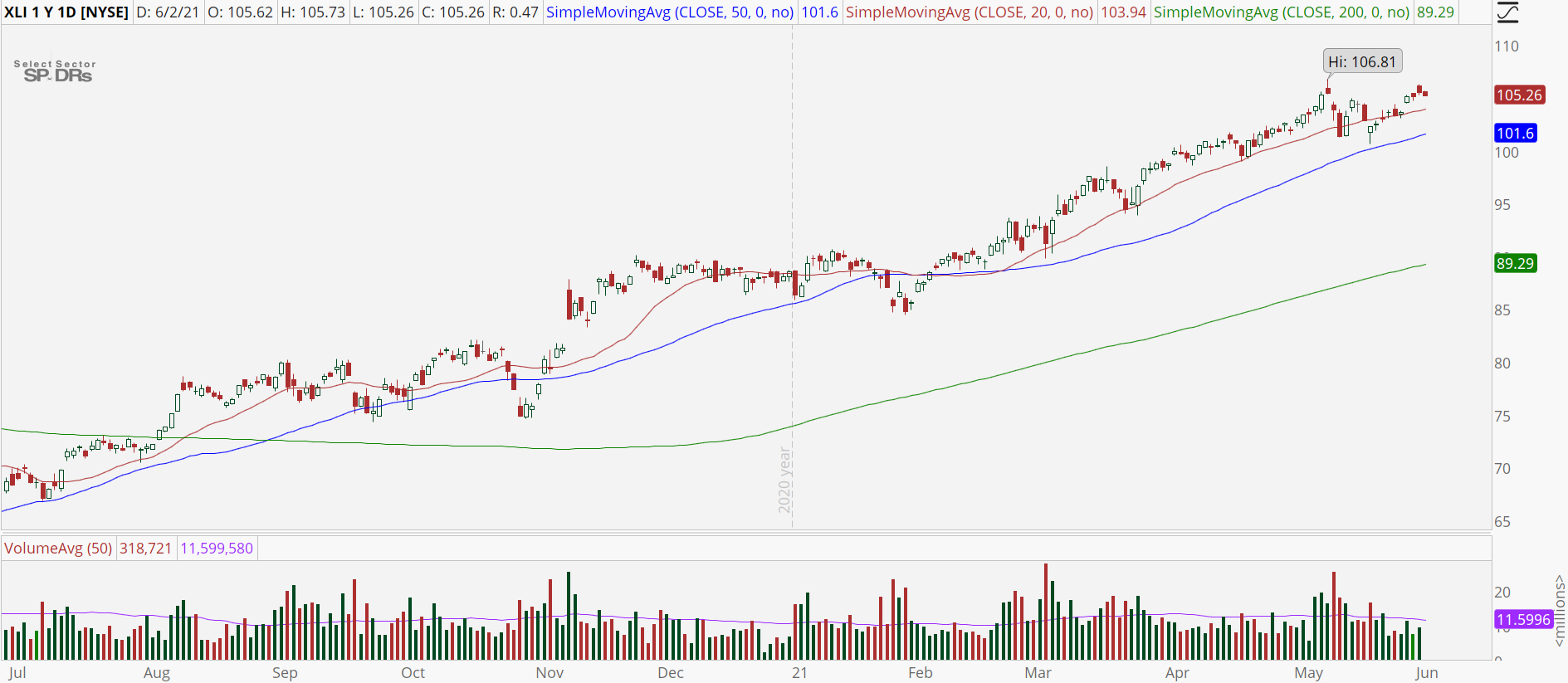Industrial Sector (XLI) chart with powerful uptrend