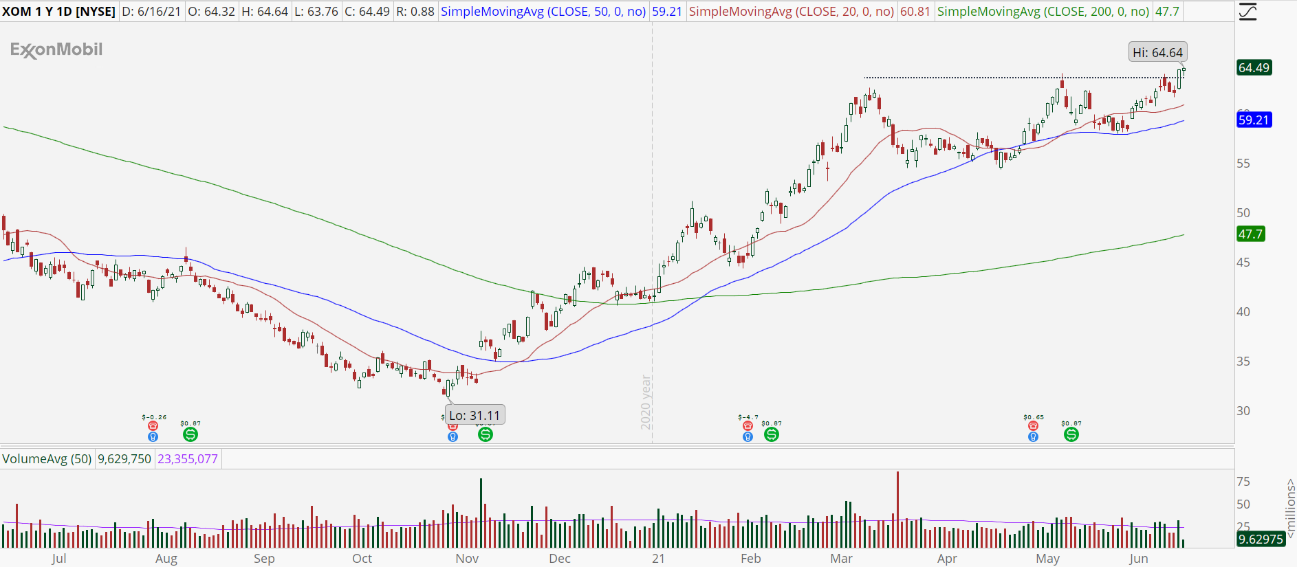 Exxon Mobil (XOM) chart with cup-and-handle breakout