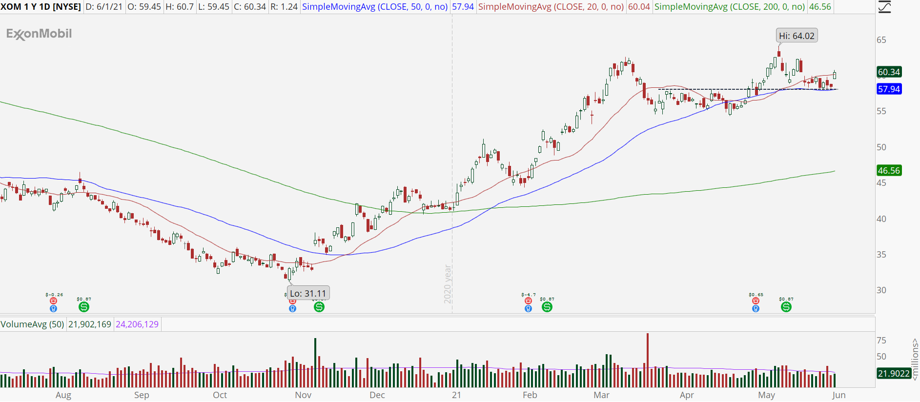 Exxon Mobil (XOM) stock chart with support bounce.