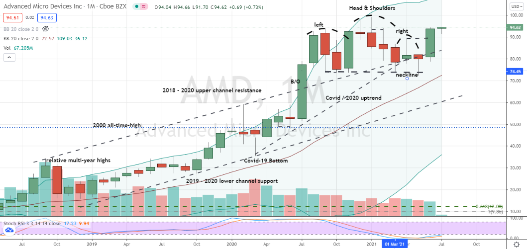 Advanced Micro Devices (AMD) failed bearish right shoulder points to powerful breakout entry for bulls