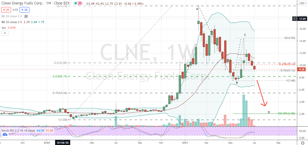 Clean Energy Fuels (CLNE) bearish weekly points at much lower prices in store for shares