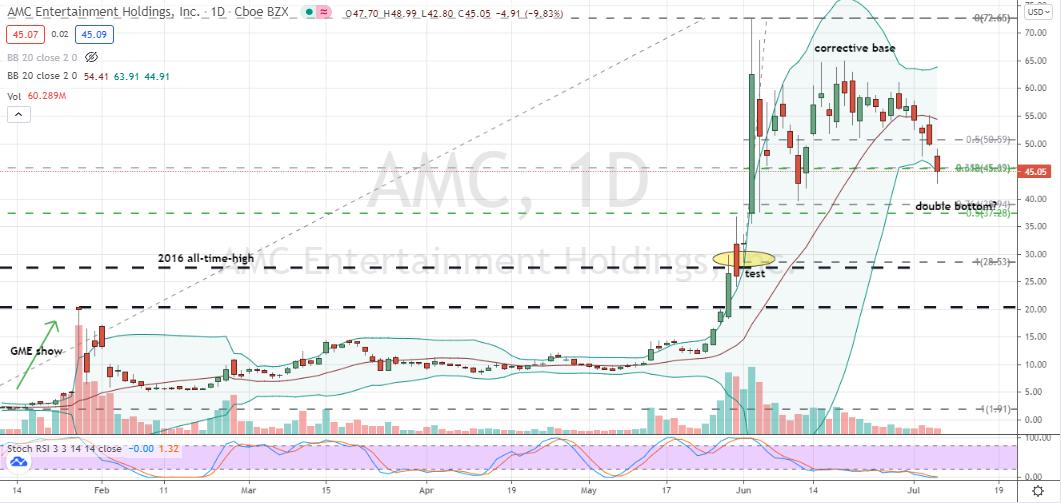AMC (AMC) daily corrective double bottom in progress
