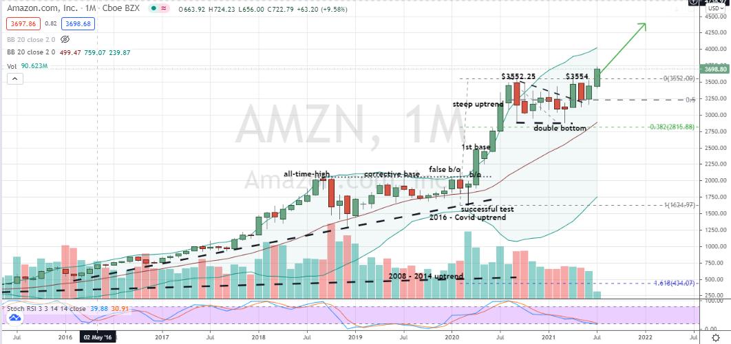 Amazon (AMZN) monthly corrective base breakout