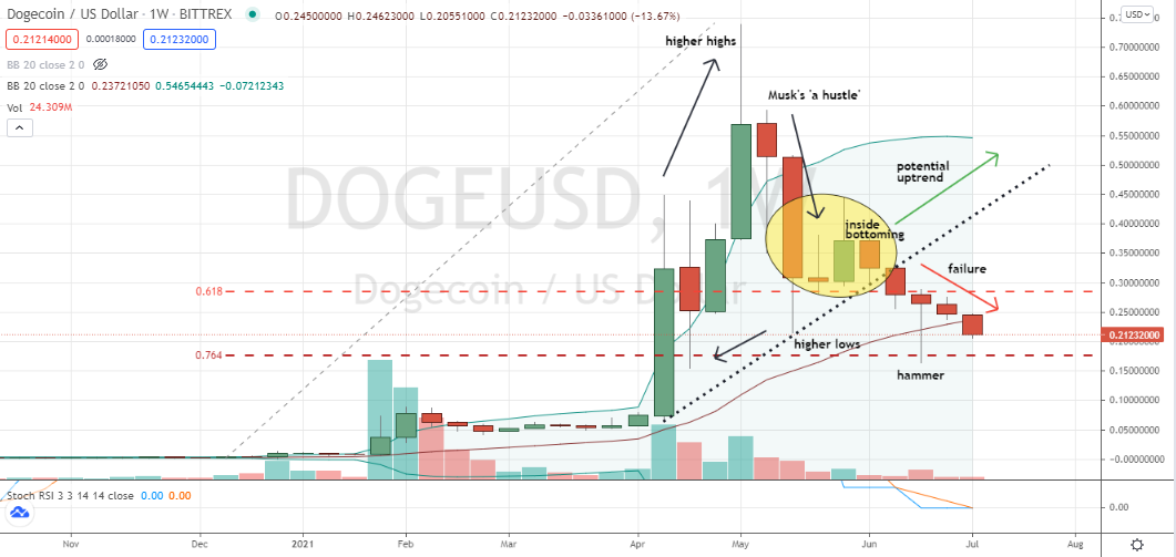 Dogecoin (DOGE-USD) trending lower and in the technical dog house beneath support