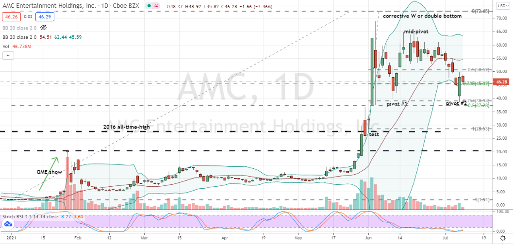 AMC (AMC) daily chart second pivot within double bottom sets up for nearby purchase