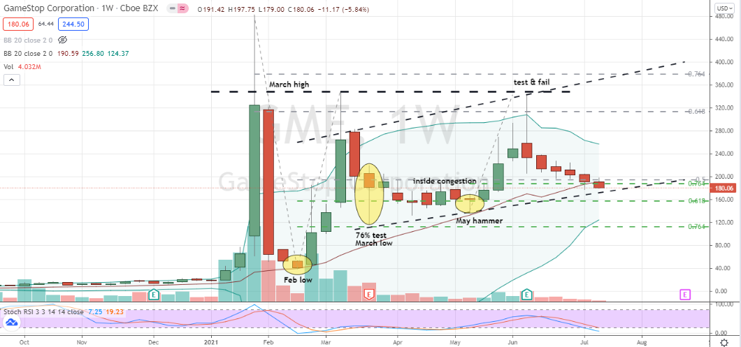 GameStop (GME) shares entering well-supported technical area for buying shares