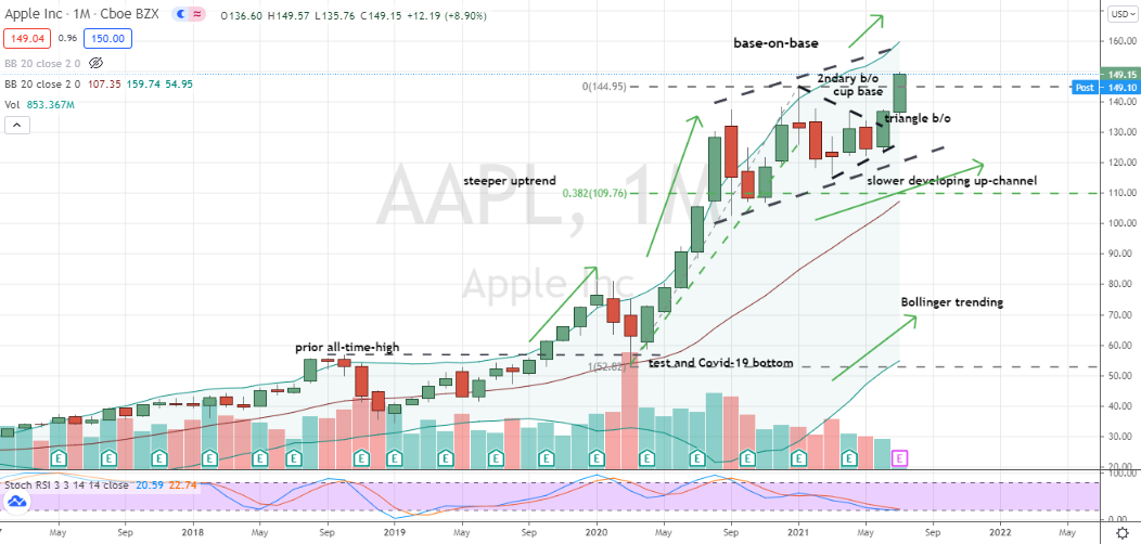 Apple (AAPL) multi-pattern breakout to new highs