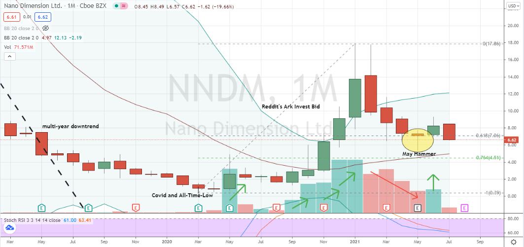 Nano Dimensions (NNDM) corrective low in play but price action appears fragile