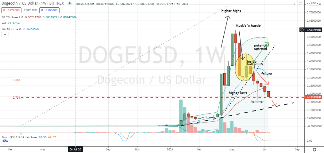 Dogecoin (DOGE) failure to hold deep corrective hammer appears imminent
