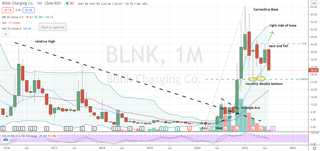 Blink Charging (BLNK) another high short interest stock showing the bears may know more than the bulls after all