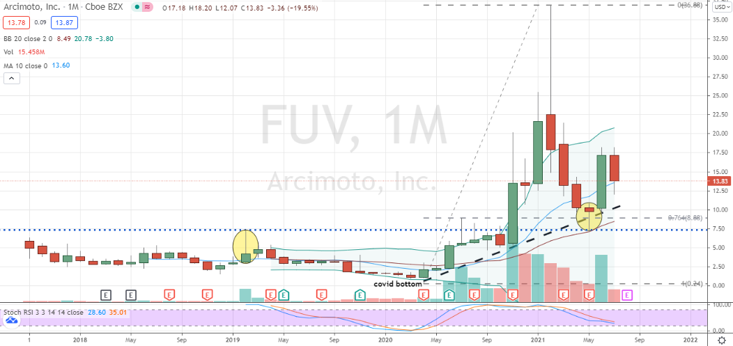 Arcimoto (FUV) monthly pullback towards key support area