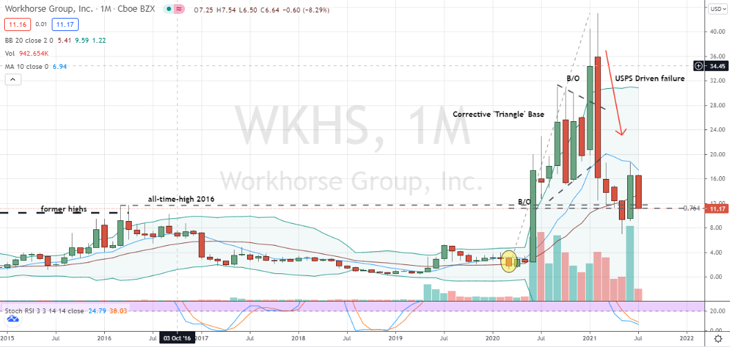 Workhorse (WKHS) critical testing in progress but looking technically bleak for a recovery