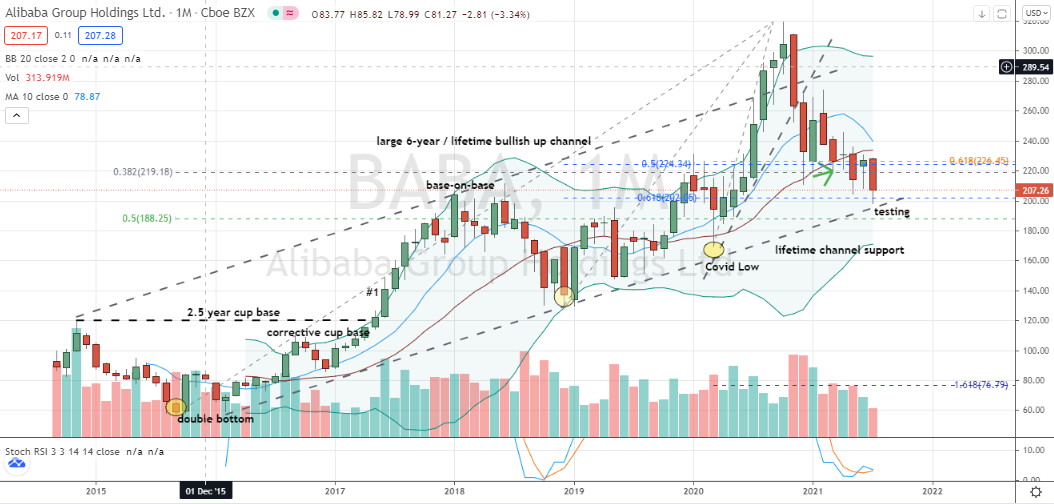 Alibaba (BABA) corrective pullback into key technical support zone on monthly chart