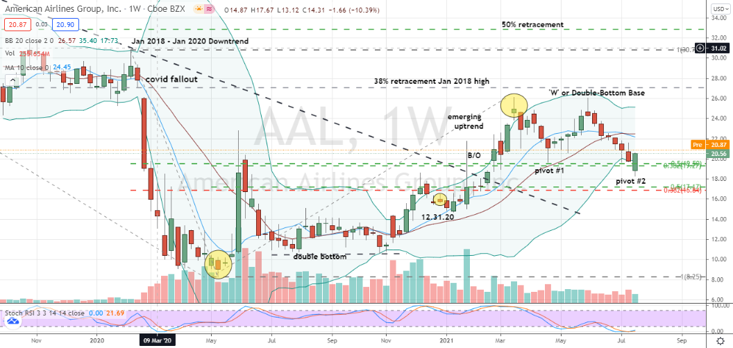 American Airlines (AAL) weekly double bottom pivot forming in front of earnings