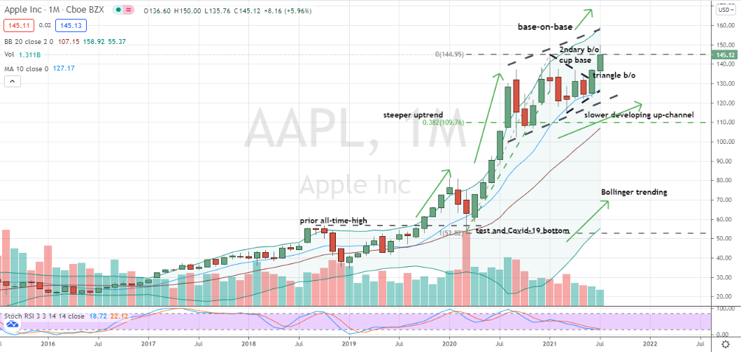 Apple (AAPL) monthly pullback entry as shares test base-on-base support and prior highs