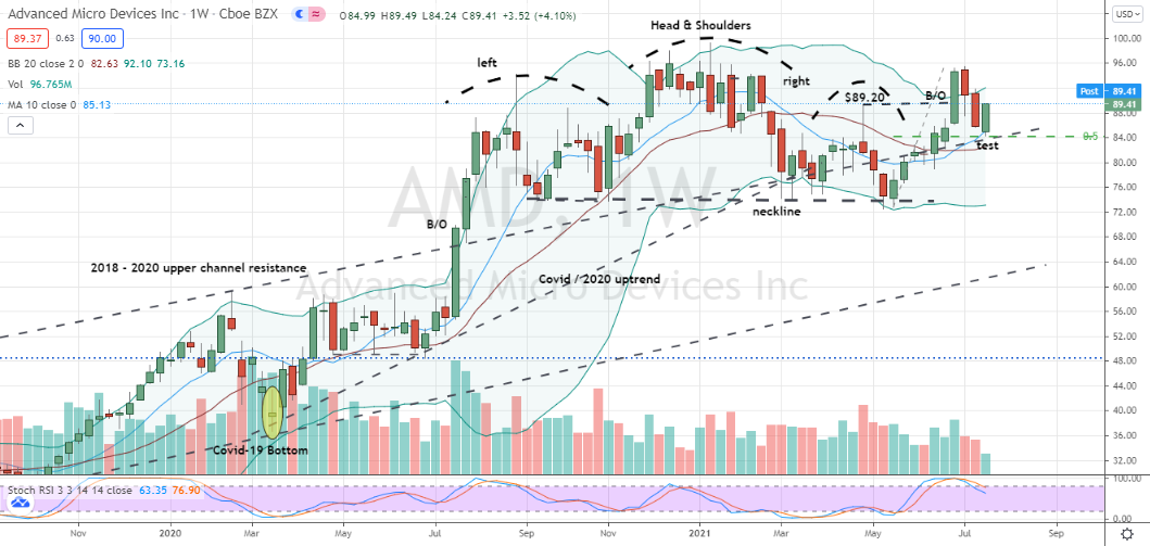 Advanced Micro Devices (AMD) bullish second attempt through failed shoulder pattern