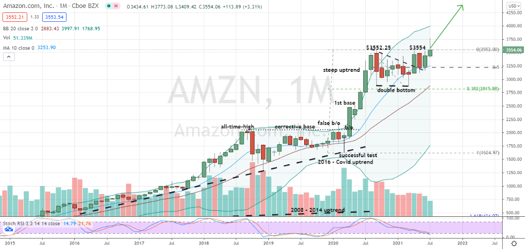 Amazon (AMZN) supportive monthly pullback into double-bottom pattern support