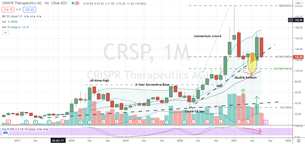 Crispr Therapeutics (CRSP) riskier-looking monthly double-bottom