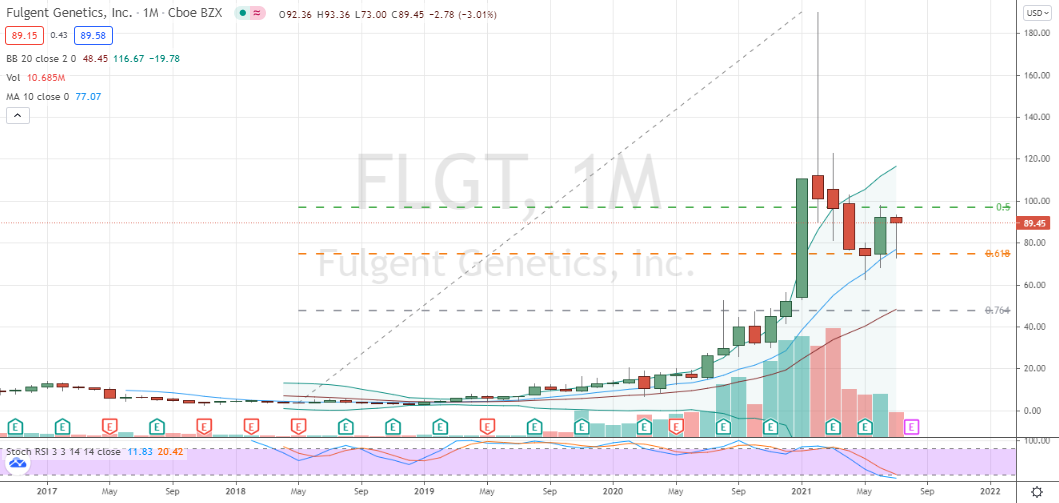Fulgent Genetics (FLGT) deep confirmed monthly correction in place