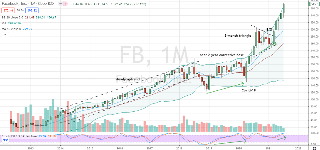 Facebook (FB) still time to trust a friendly uptrend in front of earnings catalyst