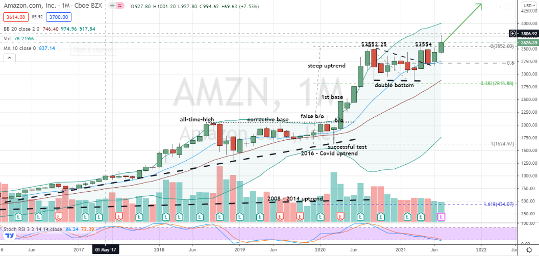 Amazon (AMZN) monthly candle pullback to test of base breakout