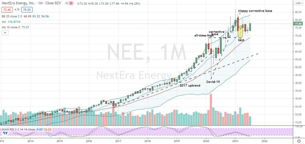 NextEra Energy (NEE) promising oversold spot within corrective base to begin long program in this tech stock