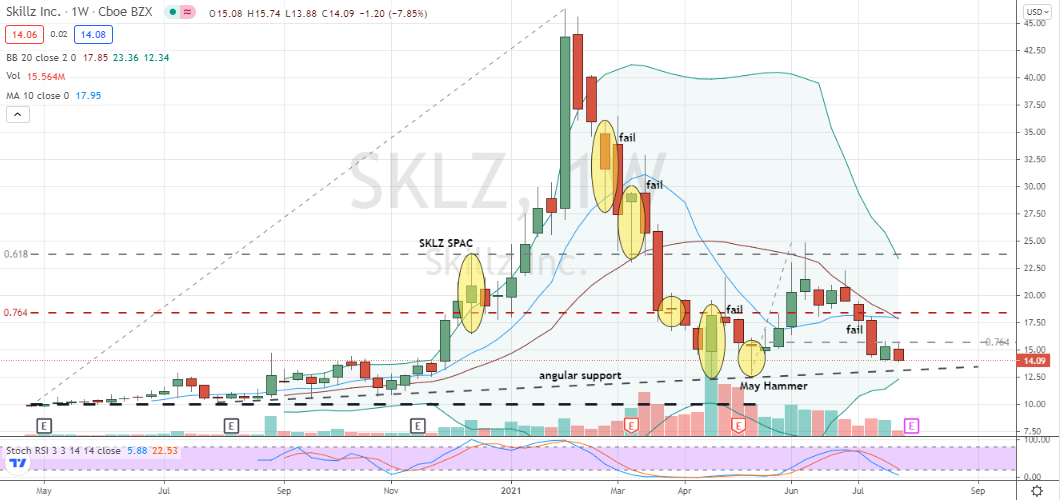 Skillz (SKLZ) unconfirmed bottoming in front of earnings