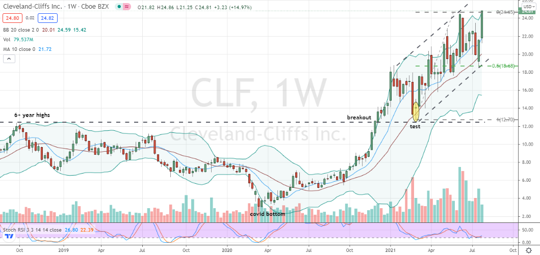 Cleveland-Cliffs (CLF) breakout of weekly base to reaffirm solid-looking uptrend