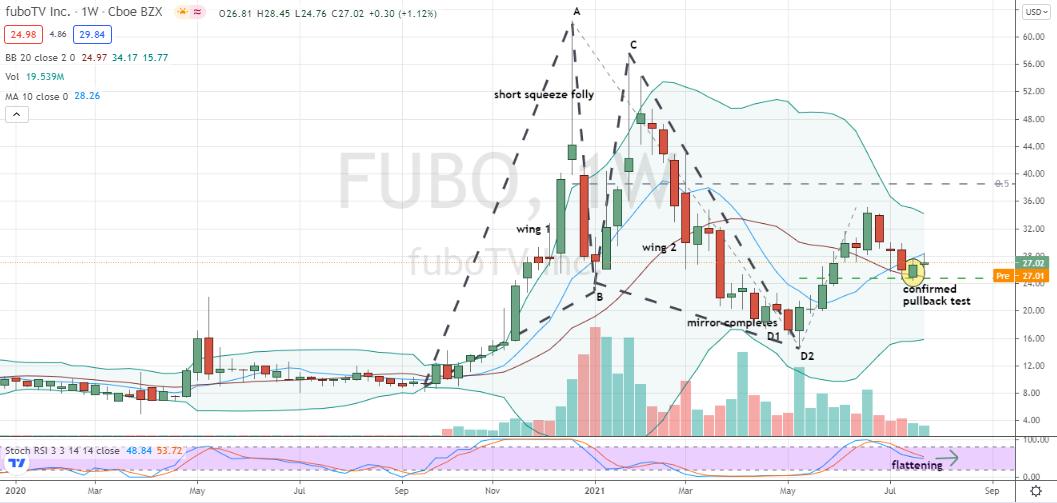 fuboTV (FUBO) multi-week pullback off 50% level confirmed