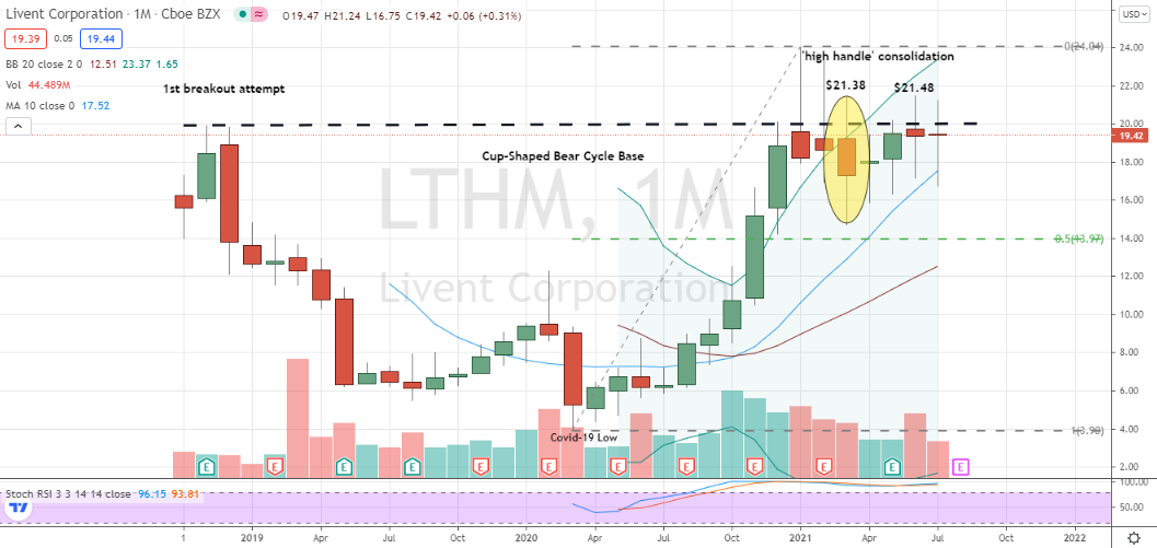 Livent Corp (LTHM) lifetime cup with high handle consolidation
