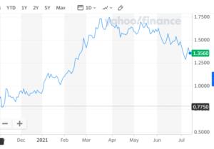 7-14-21 - 10-year Treasury yields - ^ TNX