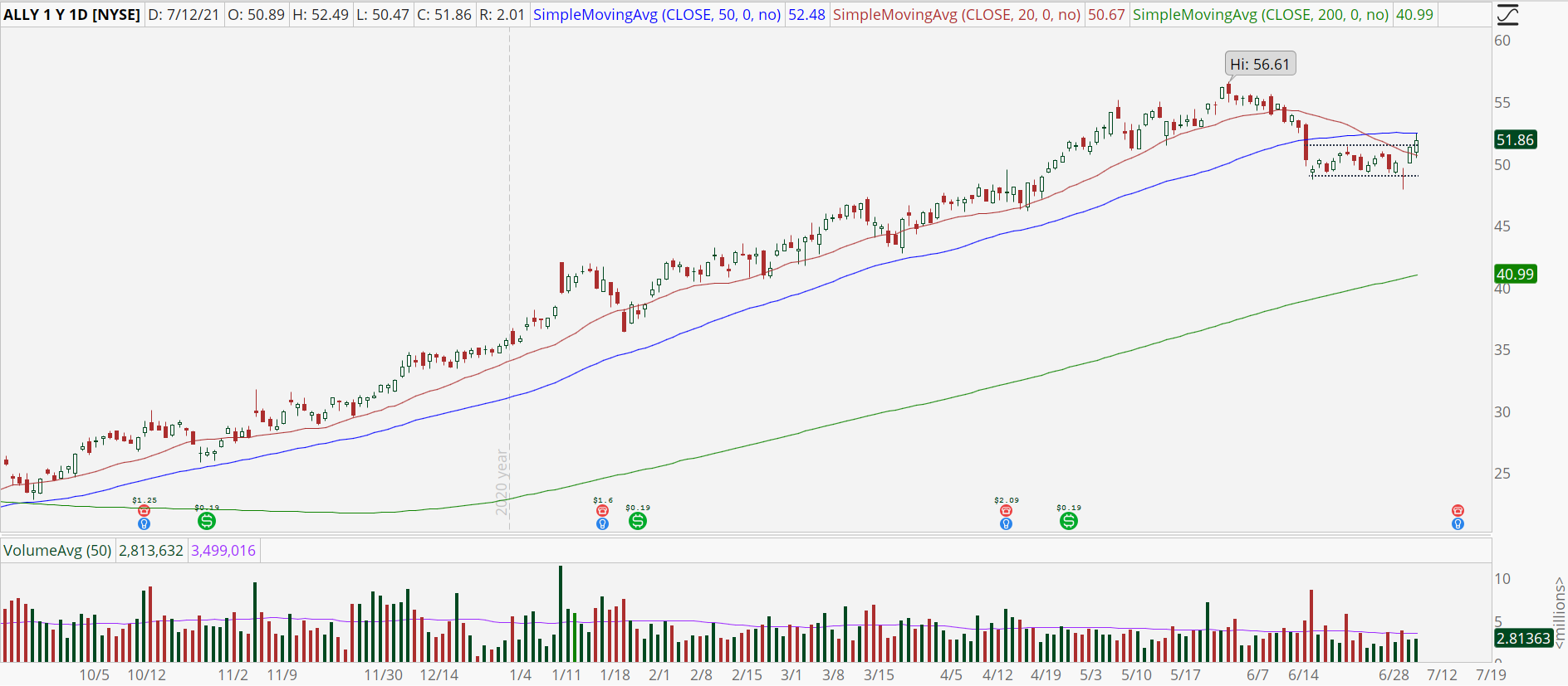 Ally Financial (ALLY) stock chart with bullish breakout.