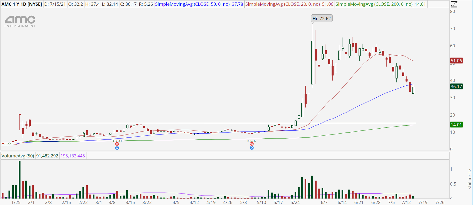 AMC Stock daily chart with deep correction
