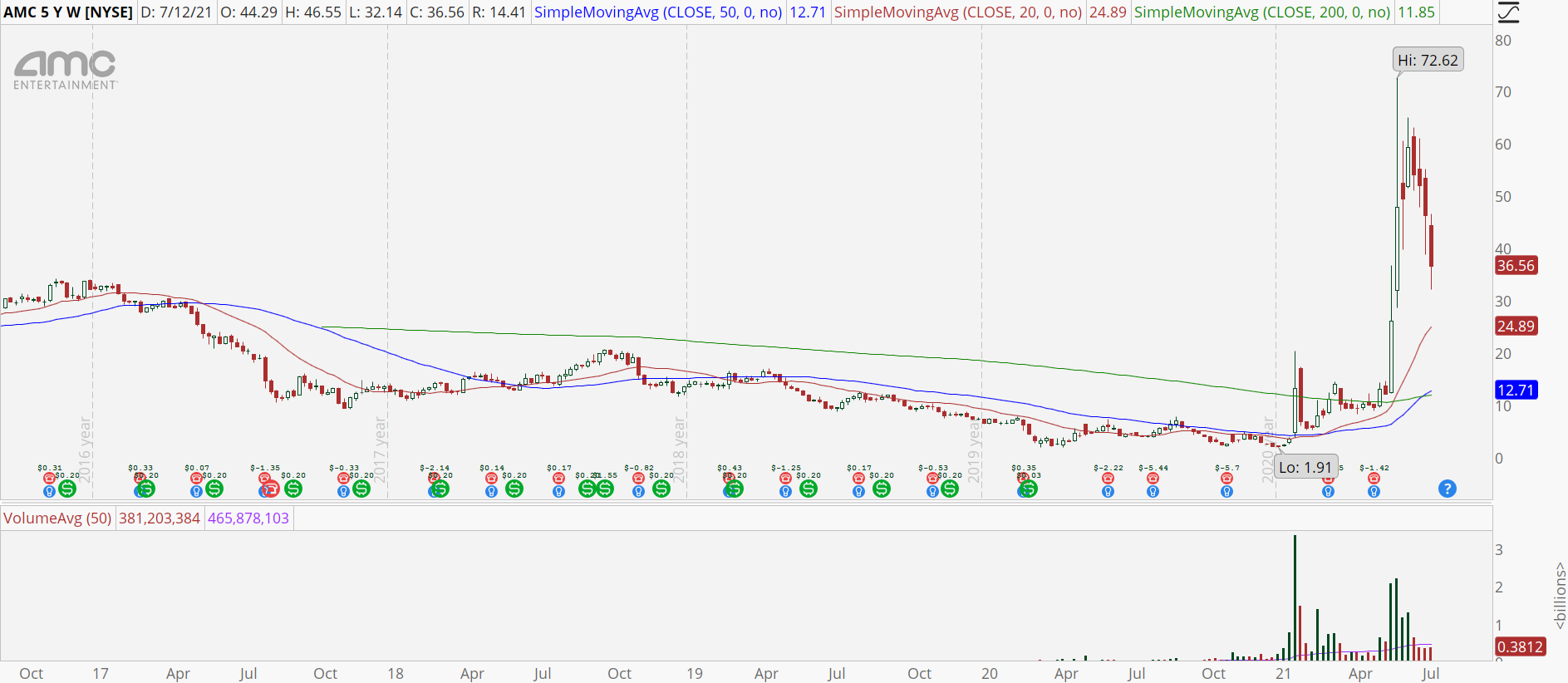 AMC stock weekly chart with retracement