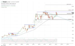 Weekly chart of AMD stock