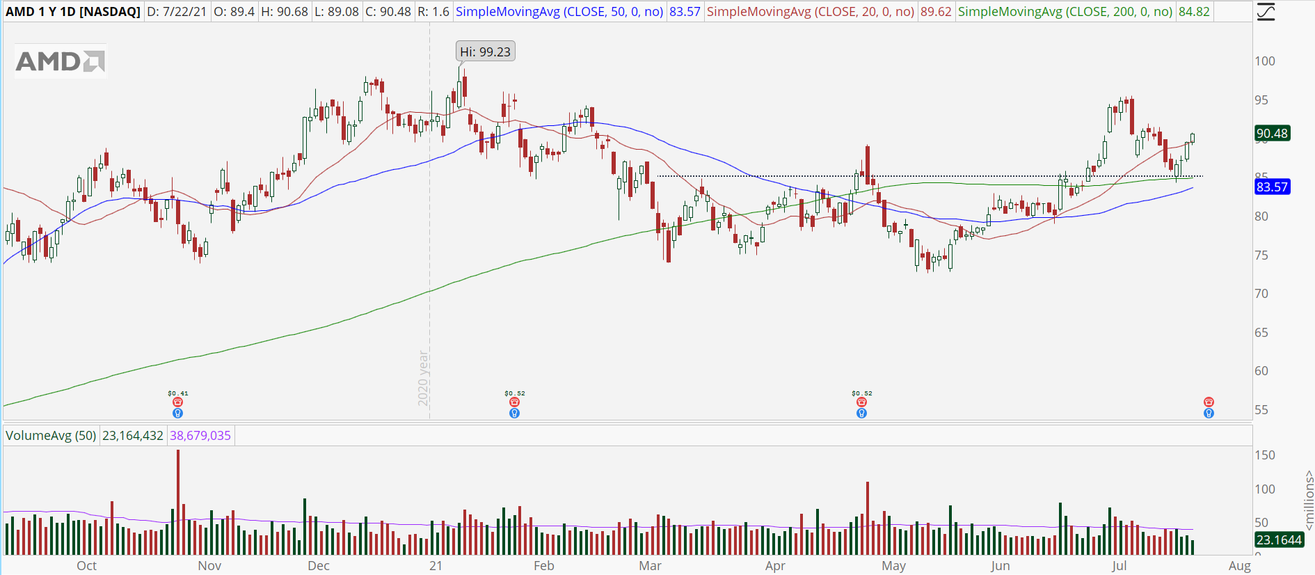 Advanced Micro Devices (AMD) daily chart with bullish reversal