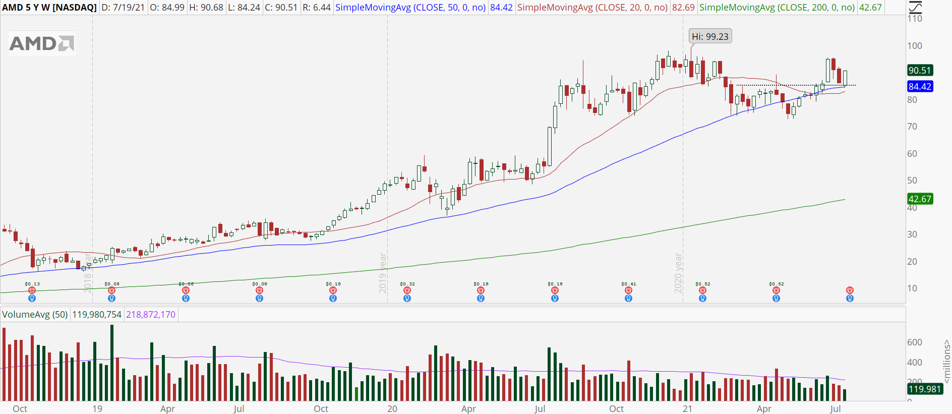 Advanced Micro Devices (AMD) weekly chart with bull retracement