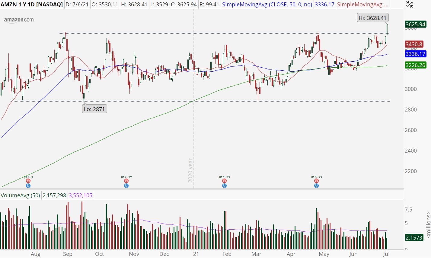 Amazon (AMZN) stock with bullish breakout