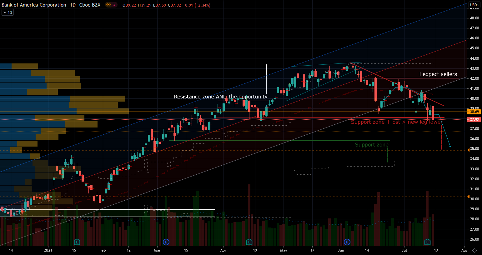 Bank Stocks: Bank of America (BAC) Stock Chart Showing Potential Support