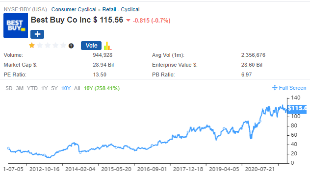 A chart of Best Buy (BBY) over the past 5 years, through July 2021.