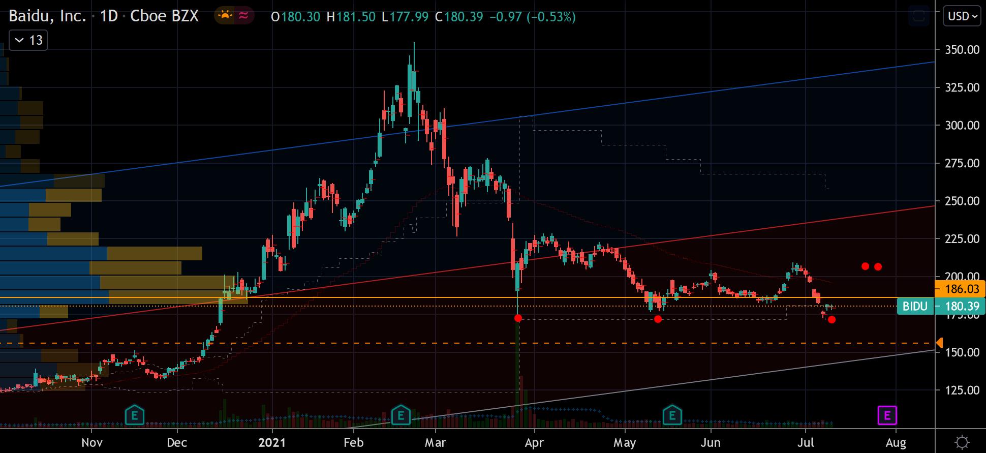 Baidu (BIDU) Stock Chart Showing Potential Base Near