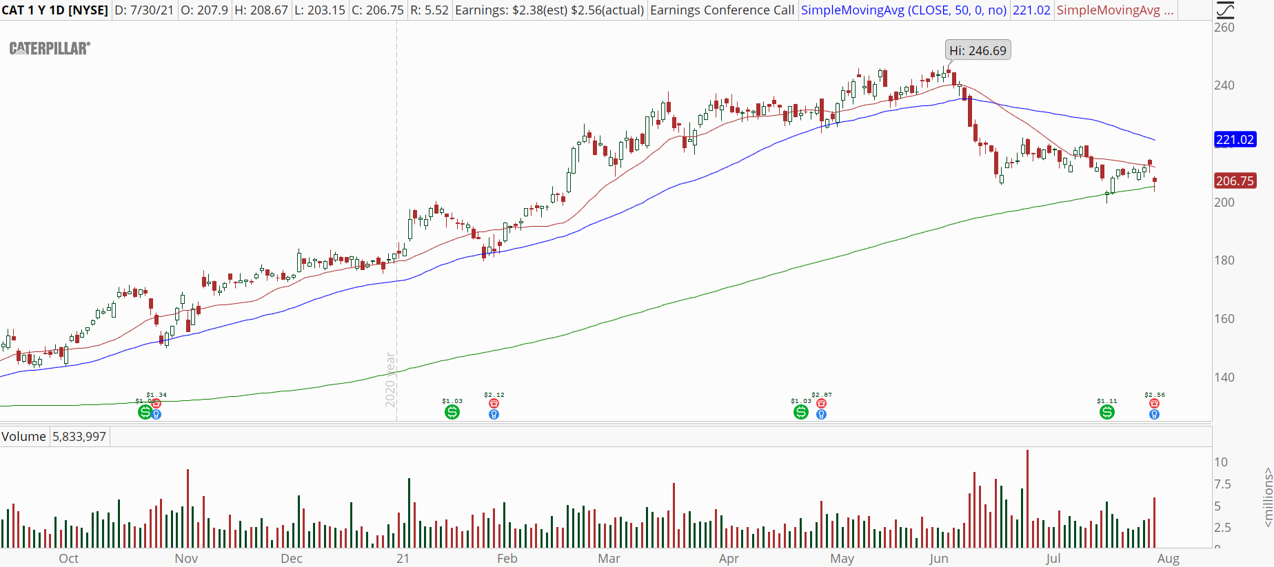Caterpillar (CAT) stock with daily downtrend.