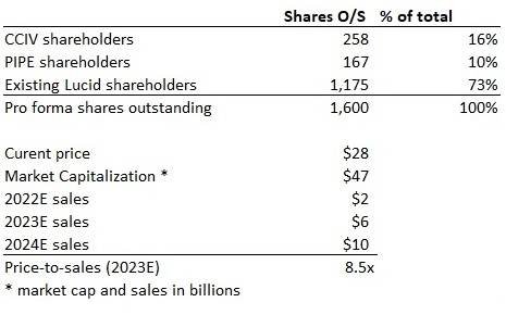 a table comparing valuation metrics of CCIV stock to PIPE