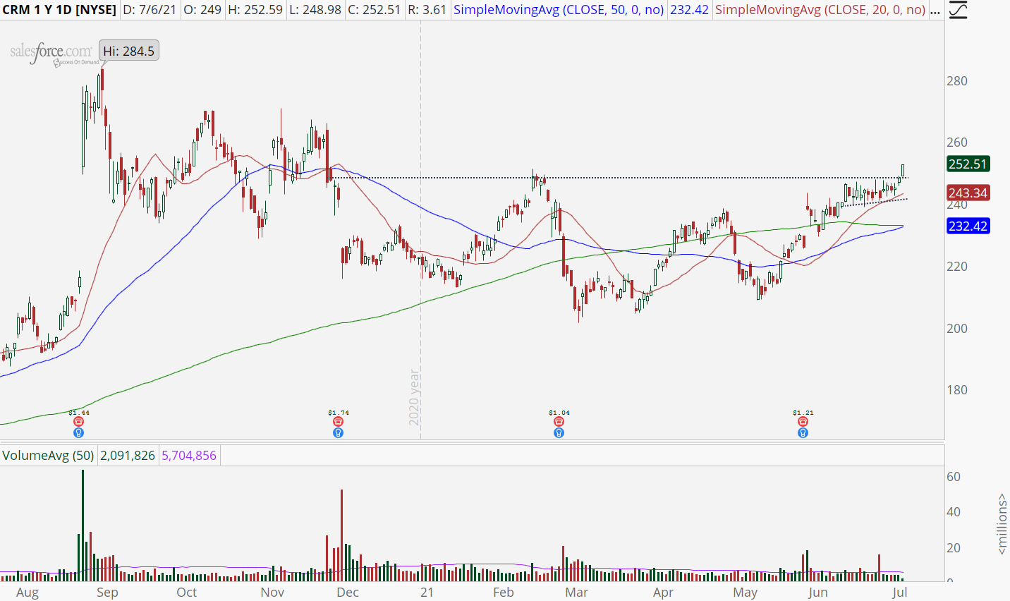 Salesforce.com (CRM) with high base breakout